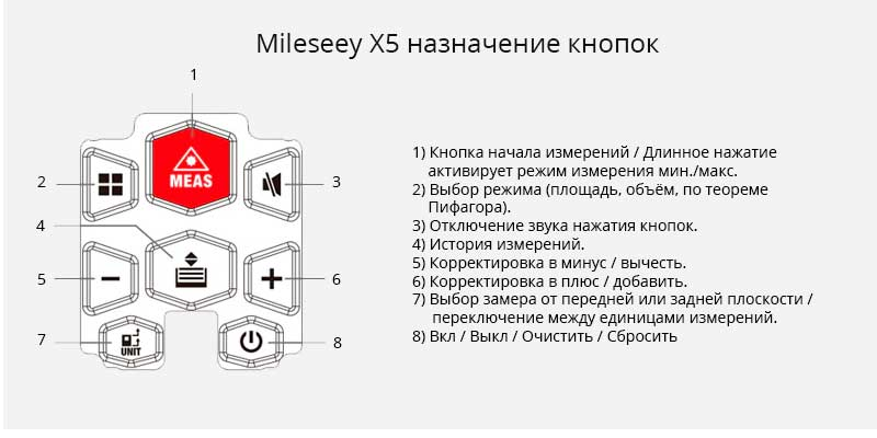 Значения кнопок Mileseey X5